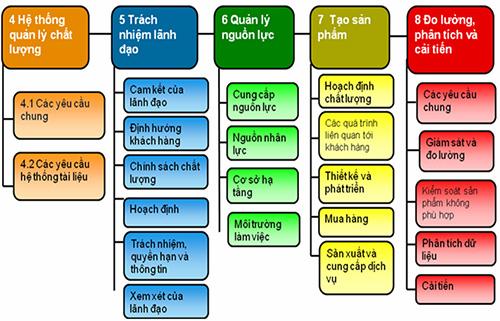 Điều khoản ISO 9001:2008