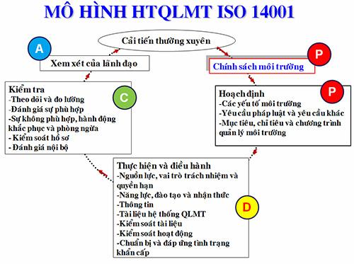 Mô hình ISO 14001:2004 chi tiết
