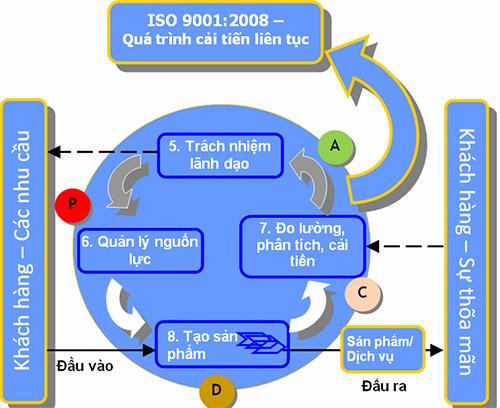 Mô hình ISO 9001:2008