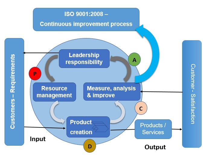 The quality management approach